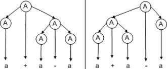 Ambiguous grammar - Leftmostderivations jaredwf.png
