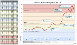 Melbourne House Prices and Wages 1965 to 2012