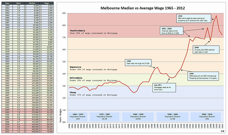 File:Melbourne House prices from 1965 to 1912.jpg