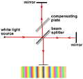 Michelson-Morley experiment conducted with white light.png