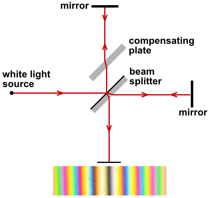 Michelson-Morley experiment conducted with white light