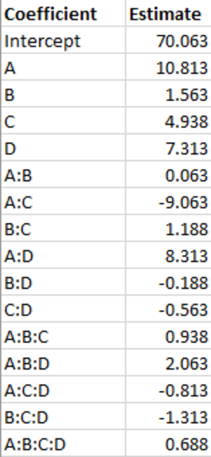 Factorial experiment - Coefficients for Montgomery filtration rate anova