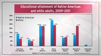 File:Native Americans and Jobs- The Challenge and The Promise.webm