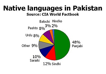 Native languages in Pakistan.jpg