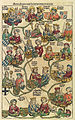 Nuremberg chronicles f 186v 1.jpg