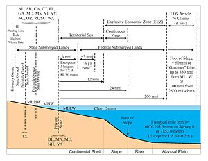 Offshore oil and gas in the United States - Wikipedia