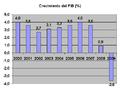 PIB España 2000-2009.png