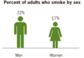 Percent of adults who smoke by sex US 2010.png