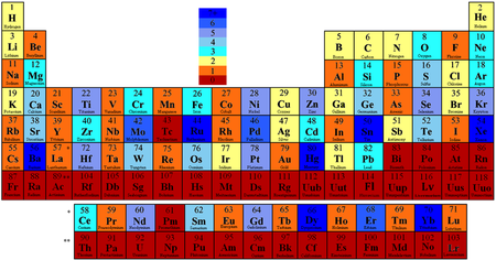 List of elements by stability of isotopes wikipedia periodic table colored according to the number of stable isotopes elements with odd atomic numbers have at most one or two stable isotopes while elements urtaz Gallery