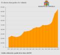 Población de Orihuela.png
