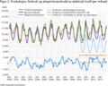 Produksjon forbruk og eksport av elektrisk energi i Norge.png