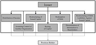 Corporate action - Purpose of corporate actions