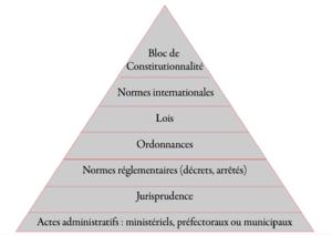 Ordonnance - Image: Pyramide des normes