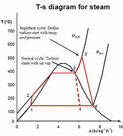 rankine cycle wikipedia Radial Turbine Diagram real rankine cycle (non ideal)[edit]