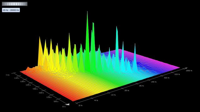 Zeit-Frequenz-Diagramm (Anhören audio abspielen) image source