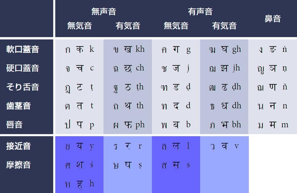 Sanskrit n Thai
