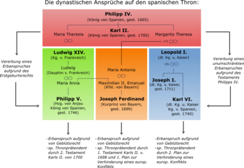 Scheme of claims to the Spanish throne
