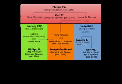 Schema Spanische Erbfolge-2.png