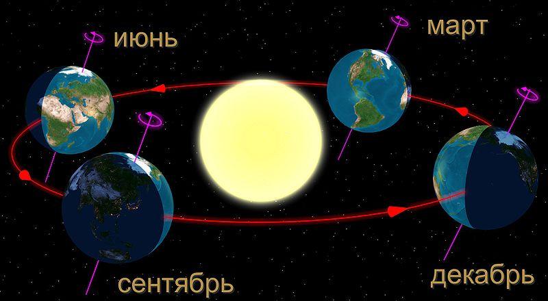 Наклон оси вращения Земли — главная причина смены времён года
