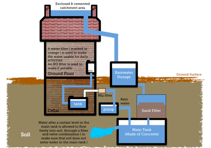 Diagram of Rain Water Harvesting