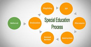 Special education - Procedure that a person must follow in order to receive special education accommodations.