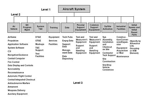 Specification of an Aircraft System.jpg