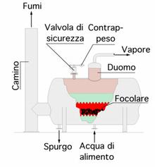Caldaia a tubi di fumo wikipedia for Caldaia ad acqua di plastica