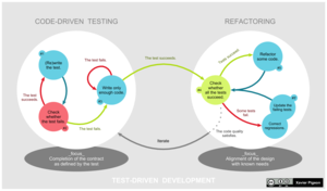 Test-driven development - A graphical representation of the test-driven development lifecycle