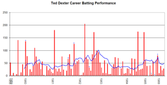 Ted Dexter - Ted Dexter's career performance graph.