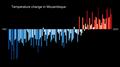 Temperature Bar Chart Africa-Mozambique--1901-2020--2021-07-13.png