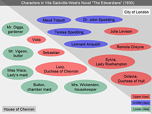 The Edwardians - Overview of characters grouped according to location and class