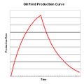 Theoretical Oil Field Production Curve.png