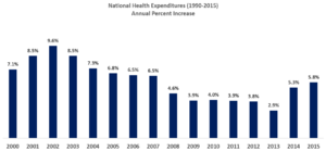 U.S. Healthcare Cost Inflation, 2000-2011