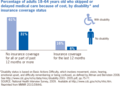 US Percentage of adults 18-64 years old who skipped or delayed medical care because of cost, disability, insurance 2009.png