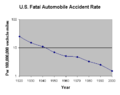 United States fatal auto accident rates.png