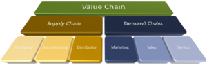 Demand chain - Image: Value Demand v small 2