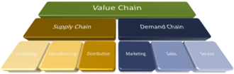 Demand chain - Image: Value Demand v small 2