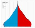 Vanuatu single age population pyramid 2020.png