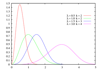 Weibull distribution - Probability distribution function