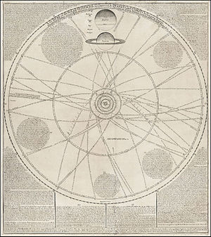 William Whiston - Solar system chart by William Whiston and John Senex
