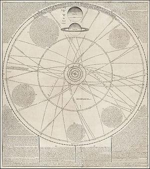 William Whiston - Solar system chart by William Whiston and John Senex
