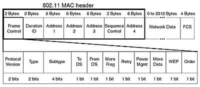 een overzicht van het wififrame op de mac laag van het osi model - Wifi Photo Frame