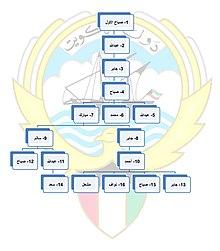 قائمة أمراء الكويت ويكيبيديا