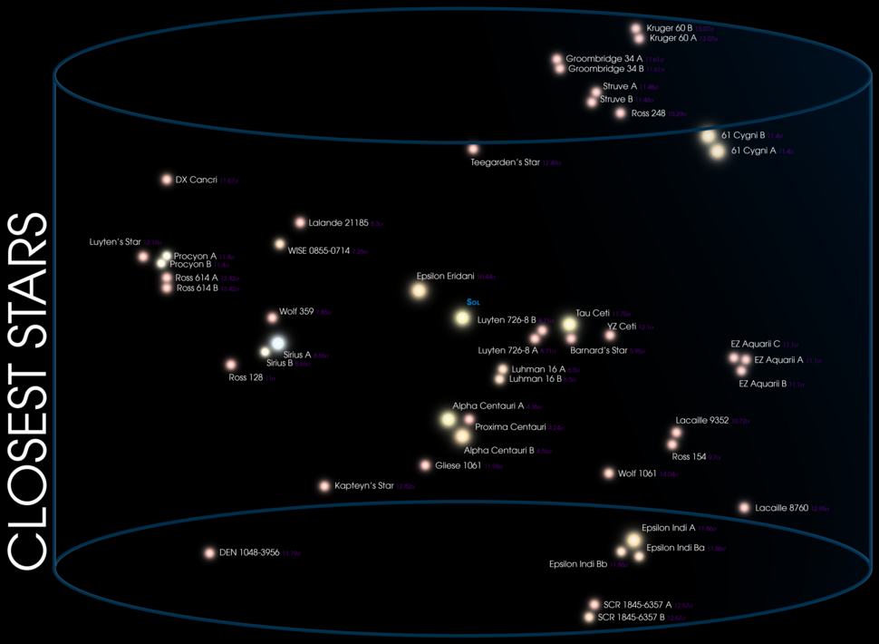 04-Closest Stars (LofE04240)