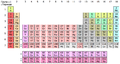 18 column periodic table, with Lu and Lr in group 3-sr.png