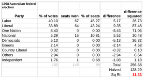 Australian federal election, 1998 - The Gallagher Index result: 11.33