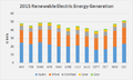 2015 Renewable Electric Energy Generation.png
