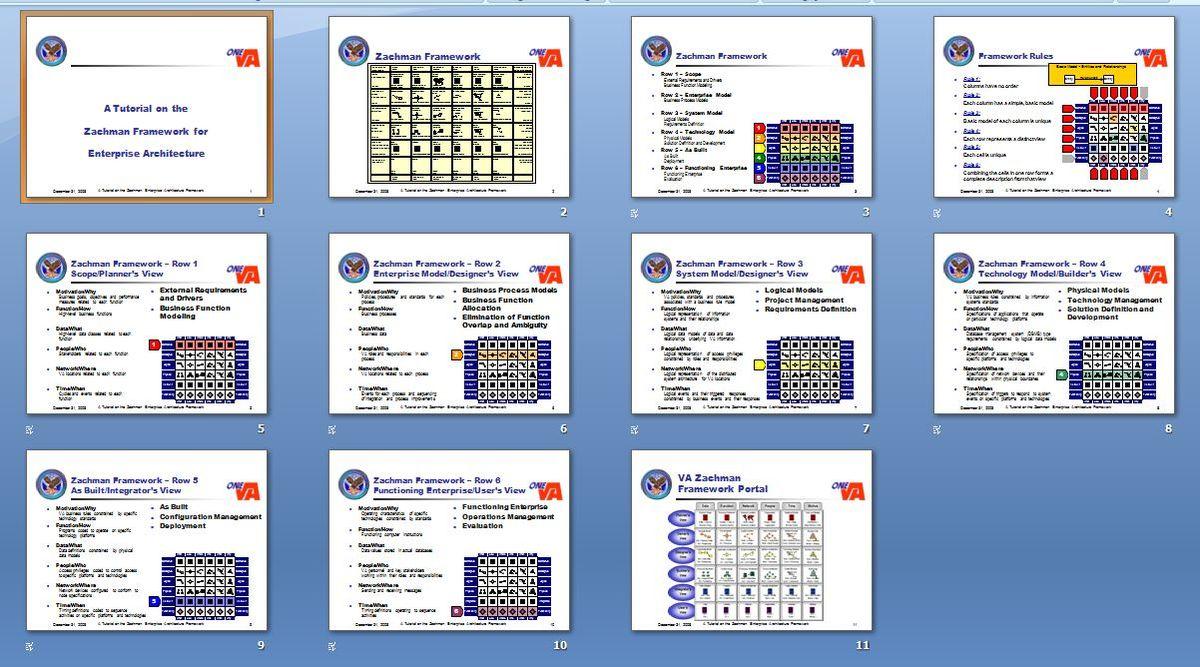 zachman framework Zachman framework merupakan matrik 6×6 yang merepresentasikan interseksi dari dua skema klasifikasi - arsitektur sistem dua dimensi pada dimensi pertama, zachman menggambarkannya.