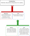 A sample argument using objections.png