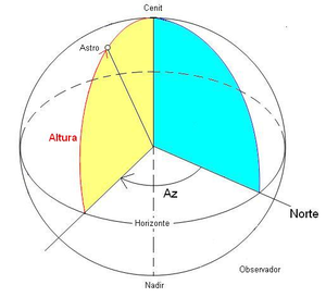 Altura (astronomía)